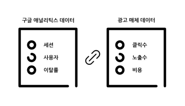 구글 애널리틱스 데이터 X 광고 매체 데이터