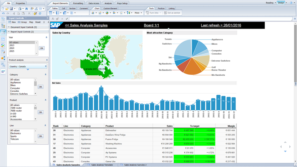 SAP Business Objects BI